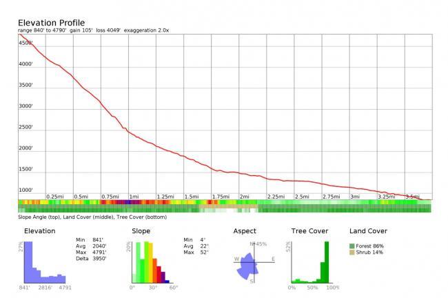 Elevation profile for Kamikaze Falls / Serendipity Ridge